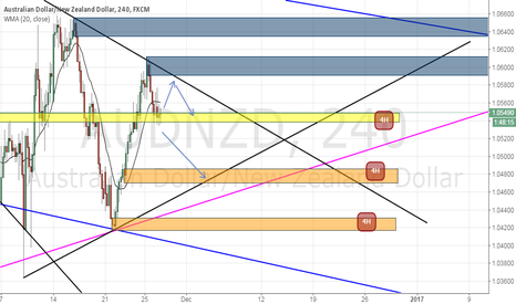 AUDNZD: AUDNZD : waiting for this two way