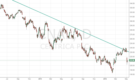 CNA: Centrica – bears in control after last week's gap down opening