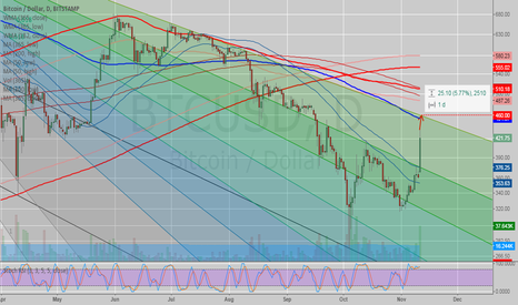 BTCUSD: #BITCOIN - $460 (or slightly below) LOCAL TOP