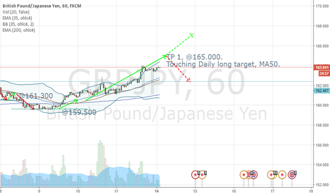 GBPJPY: TP 1, @165.000. Touching Daily long target, MA50.