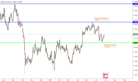 GBPUSD: GBPUSD Within a Zone
