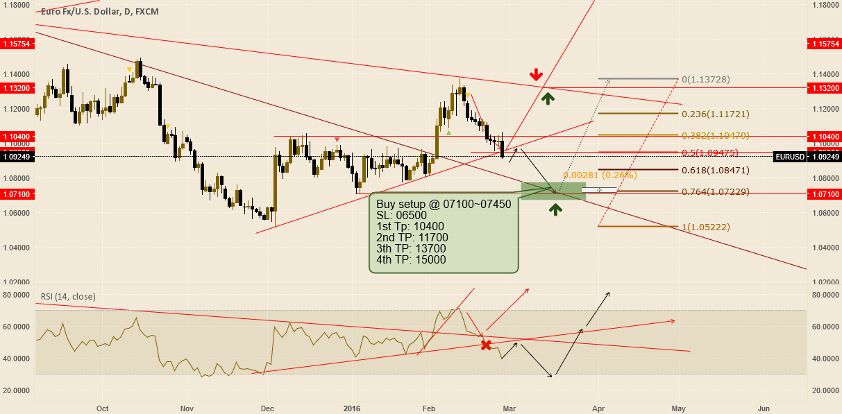 EurUsd Update #2 : 27 Feb. 2016 (Another one)