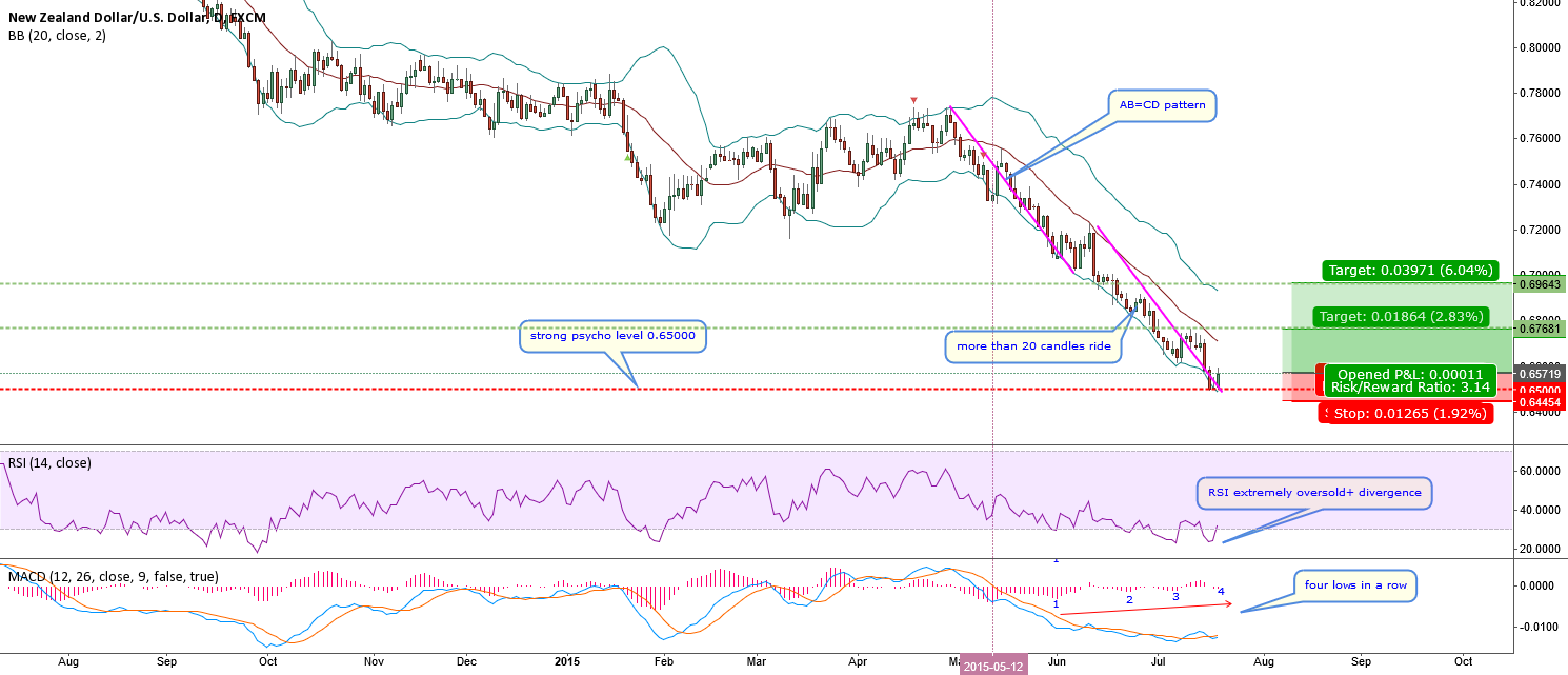 NZDUSD-A wonderful rare setup but nothing is perfect in trading