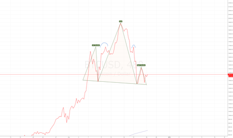 BTCUSD: The markets are there to make you feel stupid or brilliant