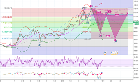 ETHUSD: ETHUSD Providing Opportunity for the Next Week