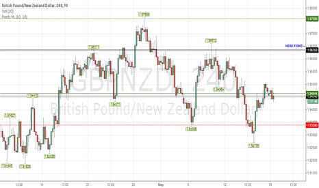 GBPNZD: GBPNZD LONG HERE