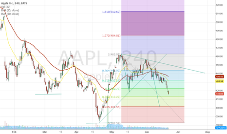 AAPL: $AAPL Chart idea for the upcomming sessions.