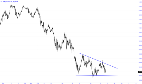 USDJPY: Expected to break to the upside