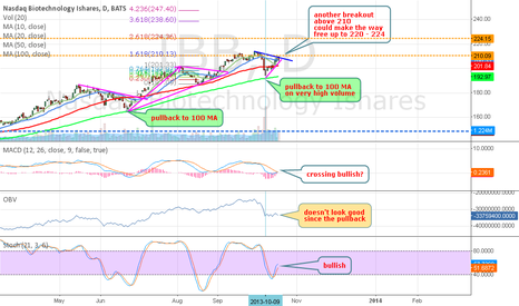 IBB: IBB - very strong - another chance ahead ?