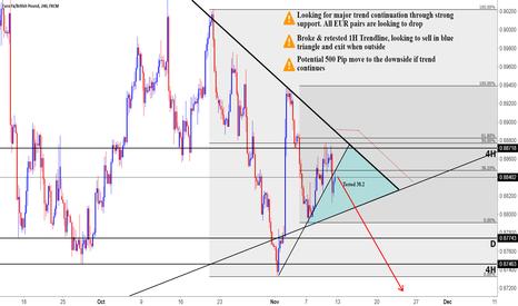EURGBP: EURGBP Trend Continuation