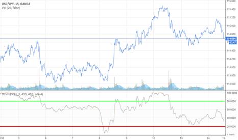 USDJPY: USD /JPY GOING DOWN