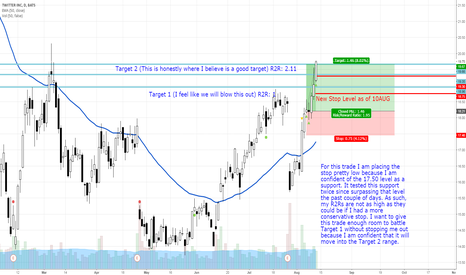 TWTR: Moving Stop higher with TWTR