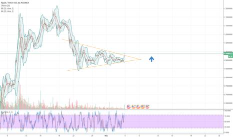 XRPUSDT: XRP/USD начало движения вверх?