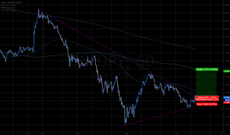 CNHJPY: CNHJPY 1hr 1month wedge breakout to the upside