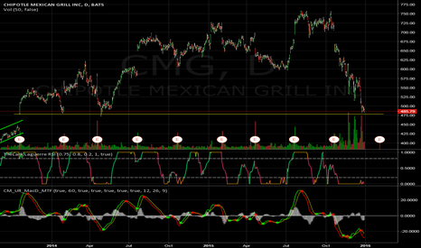 CMG: $CMG strong strong support
