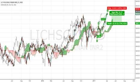LICHSGFIN: abcd complete so time to book long and create shorts