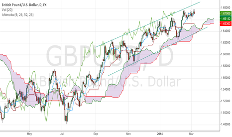 GBPUSD: gb trend 1d