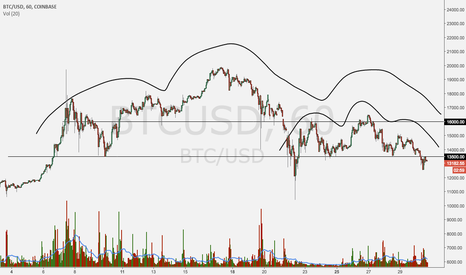 BTCUSD: everyone sees this