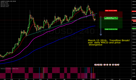 XAUUSD: Gold Discovered!
