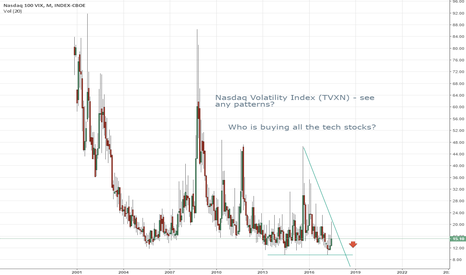 VXN: Who is buying all the Tech Stocks Up?