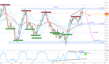 USDJPY: USDJPY Short off Triple Top
