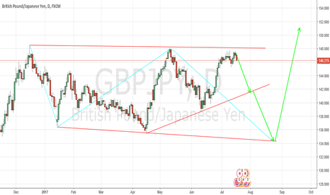 GBPJPY: GBPJPY consolidation in place