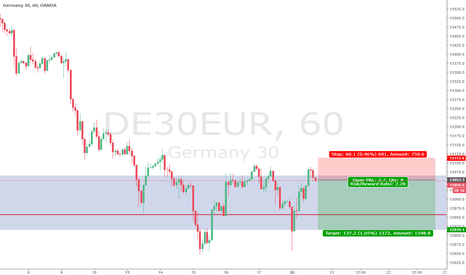 DE30EUR: DAX sell
