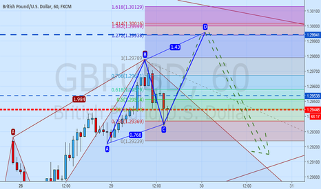 GBPUSD: GBPUSD possible ABCD Pattern