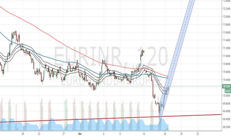 EURINR: EURINR Elliottwave: Looking for break of monthly trendline