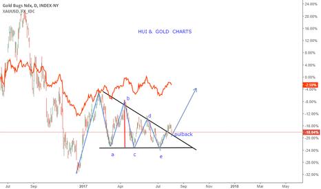 HUI: HUI & GOLD