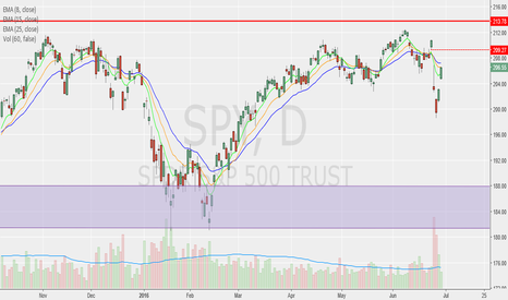 SPY: Short at first sign of weakness