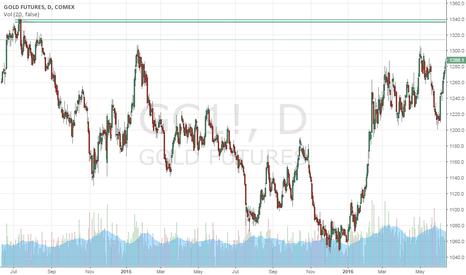 GC1!: $Gold