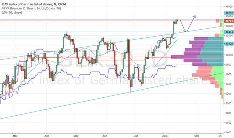 GER30: Dax for the week