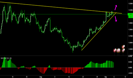 GBPCHF: Decision time for GBPCHF