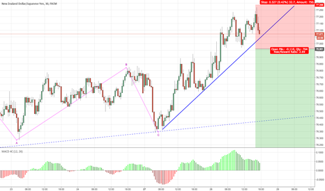 NZDJPY: Wait lhe lower low and then the retracement