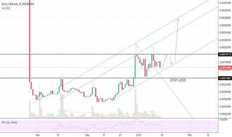 Trader el3jlan — Trading Ideas & Charts — TradingView