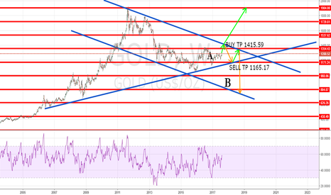 GOLD: GOLD SETUP - IT COULD GO EITHER WAY