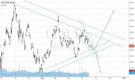 GLD: GLD, in September before Fed bond buying