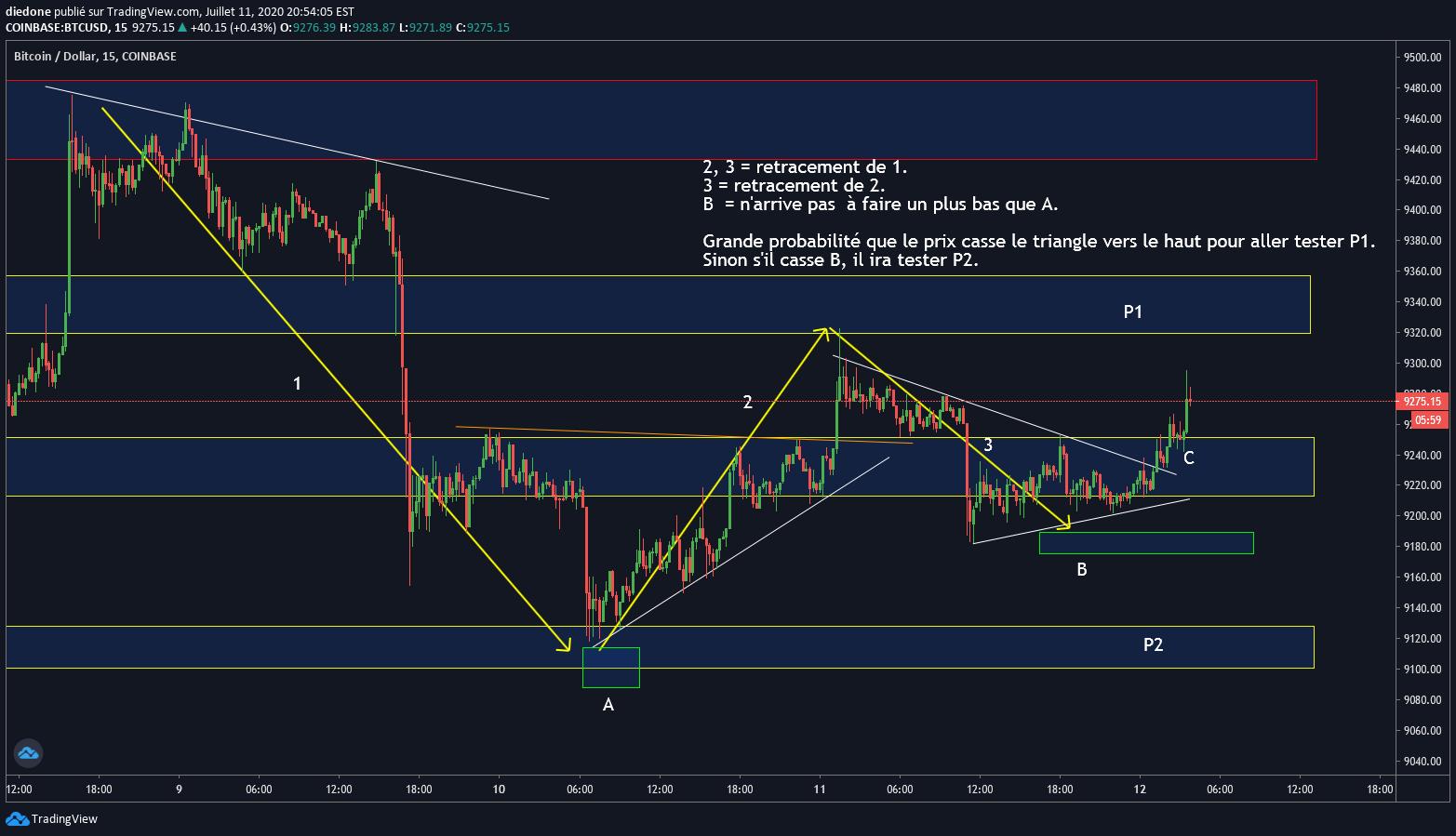 tradingview coinbase btc usd