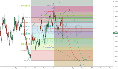 EURUSD: EURUSD BEARISH BIAS