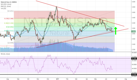 NATGASUSD: Will we see Natural Gas upside momentum?