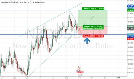 NZDUSD: LONG FOR NZD-USD