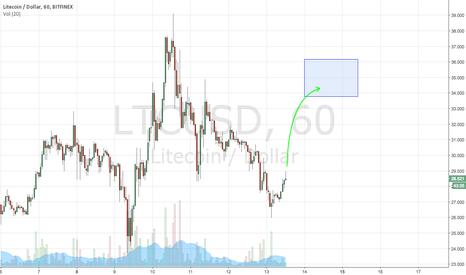 LTCUSD: LTCUSD Going Up!