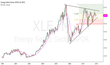 XLE: XLE - Large Multi Month Pattern at hand