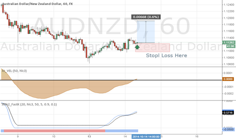 AUDNZD: Going Long on $AudNzd