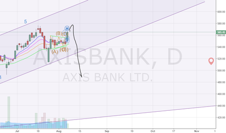 AXISBANK: Axis bank in C wave of correction