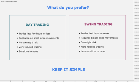BTCUSD: DAY TRADING vs. SWING TRADING
