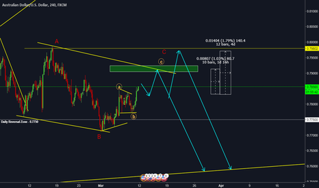 AUDUSD: AUDUSD - Don't Miss this Trade - Long and Short Opportunity