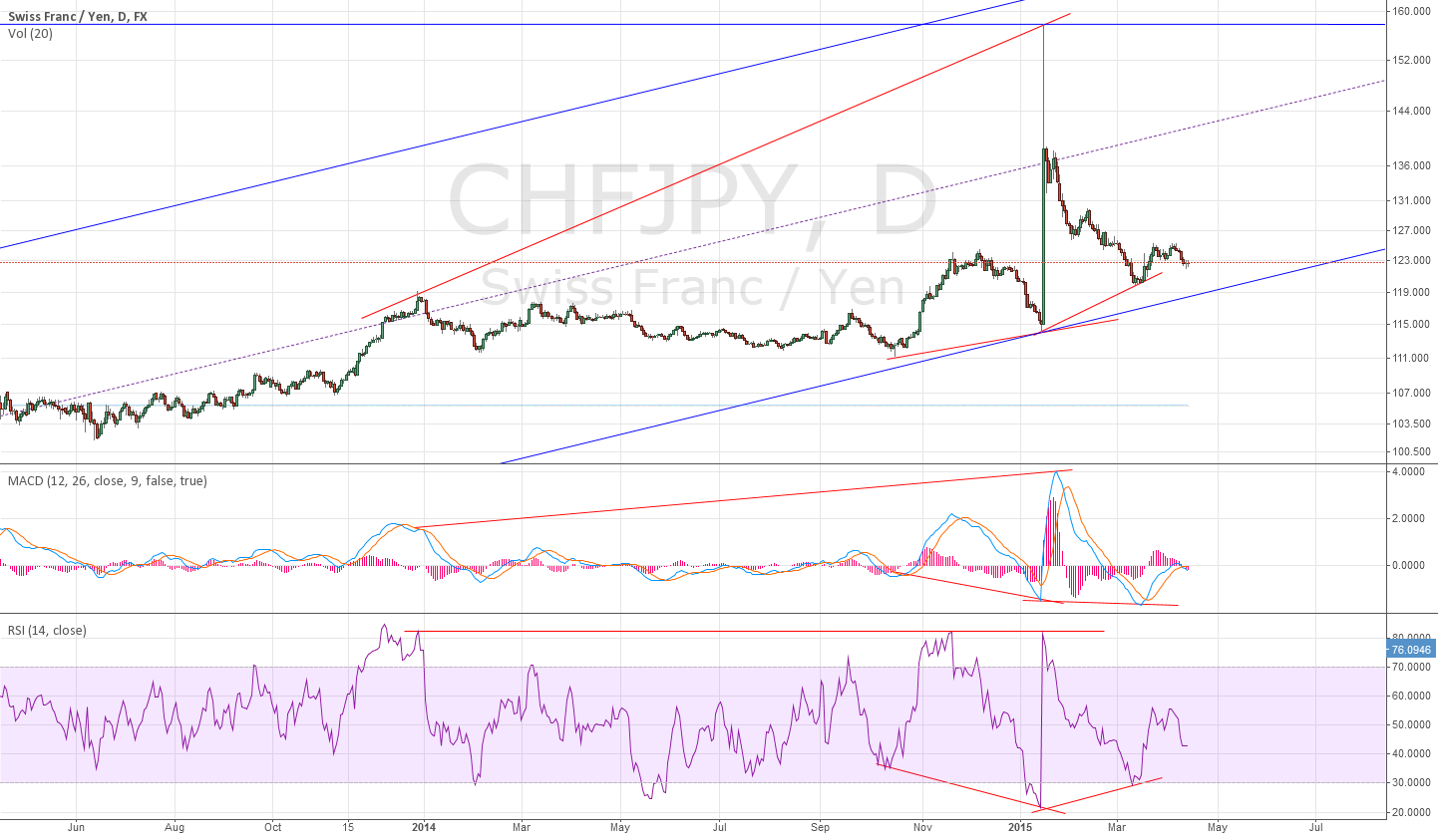 interesting daily for CHFJPY divergence