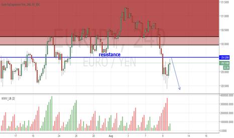 EURJPY: EUR/JPY H4 Resistance